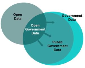 Opendata-definitions